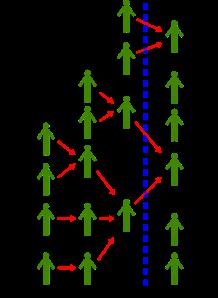 Delegación Transitiva